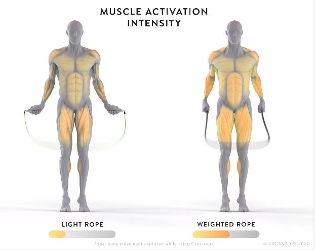 Light Rope Vs Weighted Rope