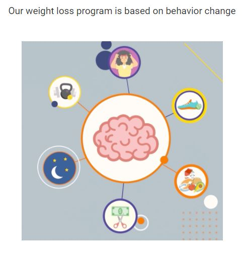 Noom's Weight Loss Program based on behavior change